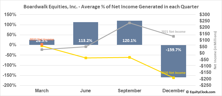 Boardwalk Equities, Inc. (TSE:BEI/UN.TO) Net Income Seasonality