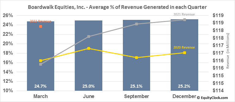 Boardwalk Equities, Inc. (TSE:BEI/UN.TO) Revenue Seasonality