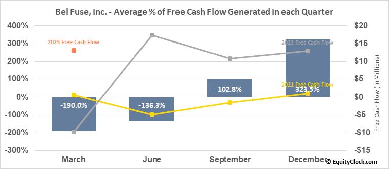 Bel Fuse, Inc. (NASD:BELFB) Free Cash Flow Seasonality