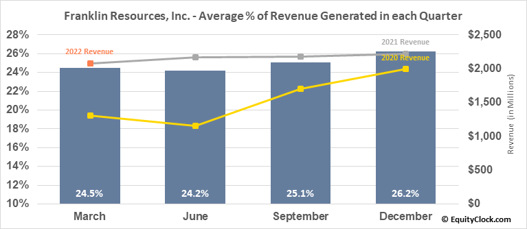 Franklin Resources, Inc. (NYSE:BEN) Revenue Seasonality