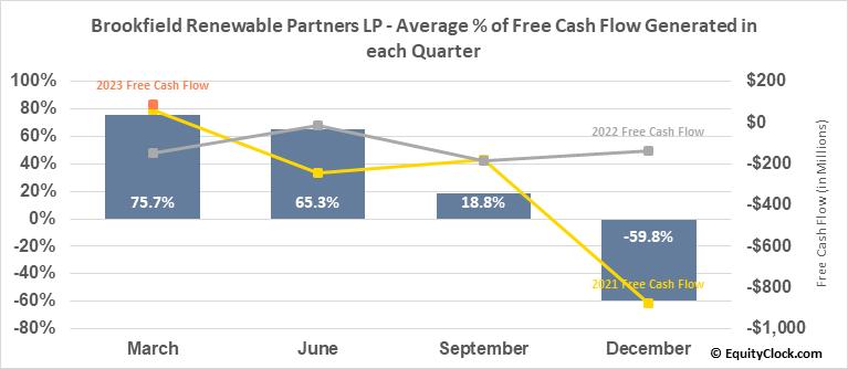 Brookfield Renewable Partners LP (NYSE:BEP) Free Cash Flow Seasonality