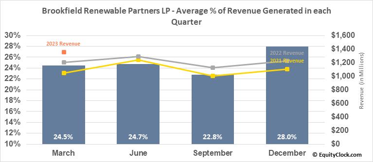 Brookfield Renewable Partners LP (NYSE:BEP) Revenue Seasonality