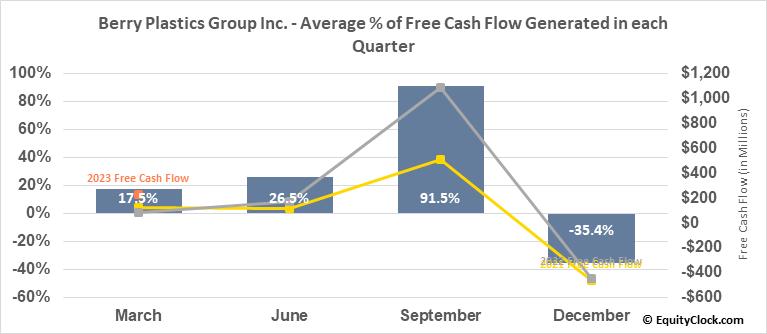 Berry Plastics Group Inc. (NYSE:BERY) Free Cash Flow Seasonality