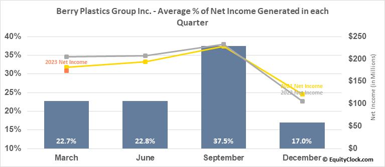 Berry Plastics Group Inc. (NYSE:BERY) Net Income Seasonality