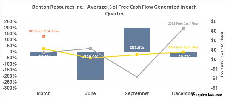Benton Resources Inc. (TSXV:BEX.V) Free Cash Flow Seasonality