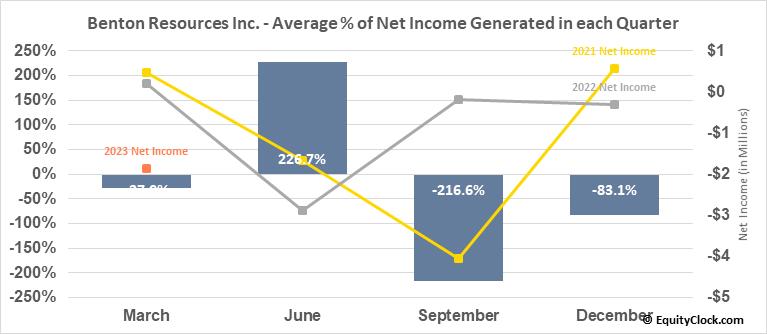 Benton Resources Inc. (TSXV:BEX.V) Net Income Seasonality