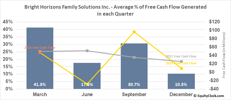 Bright Horizons Family Solutions Inc. (NYSE:BFAM) Free Cash Flow Seasonality