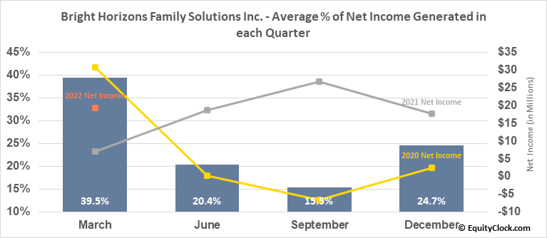 Bright Horizons Family Solutions Inc. (NYSE:BFAM) Net Income Seasonality