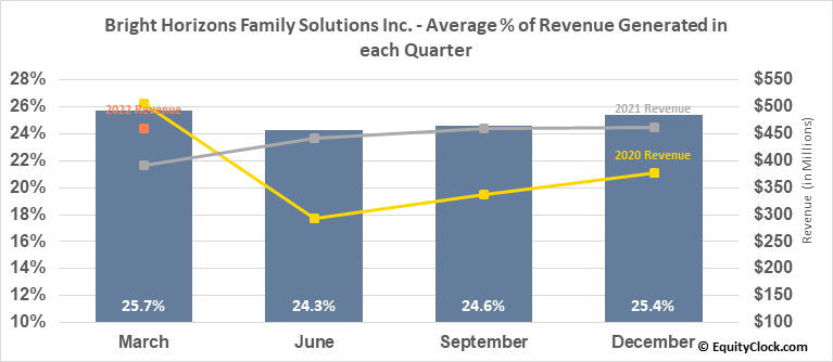 Bright Horizons Family Solutions Inc. (NYSE:BFAM) Revenue Seasonality