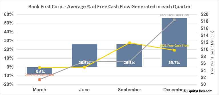 Bank First Corp. (NASD:BFC) Free Cash Flow Seasonality