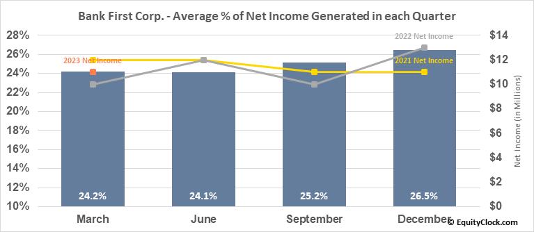 Bank First Corp. (NASD:BFC) Net Income Seasonality