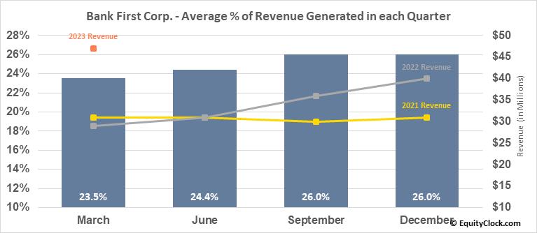 Bank First Corp. (NASD:BFC) Revenue Seasonality