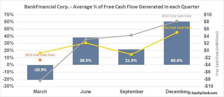 BankFinancial Corp. (NASD:BFIN) Free Cash Flow Seasonality
