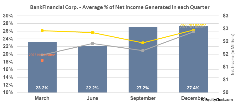 BankFinancial Corp. (NASD:BFIN) Net Income Seasonality