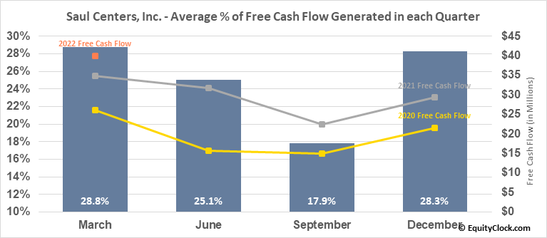 Saul Centers, Inc. (NYSE:BFS) Free Cash Flow Seasonality