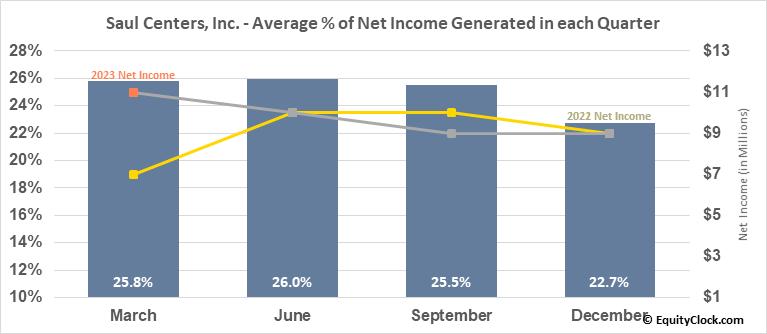 Saul Centers, Inc. (NYSE:BFS) Net Income Seasonality