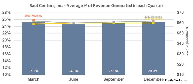 Saul Centers, Inc. (NYSE:BFS) Revenue Seasonality