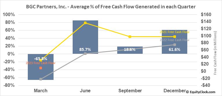 BGC Partners, Inc. (NASD:BGCP) Free Cash Flow Seasonality