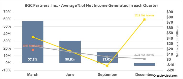 BGC Partners, Inc. (NASD:BGCP) Net Income Seasonality