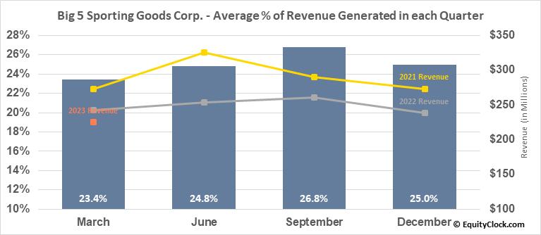Big 5 Sporting Goods Corp. (NASD:BGFV) Revenue Seasonality