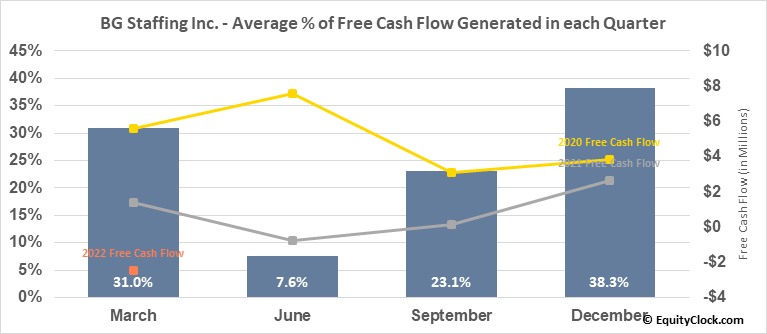 BG Staffing Inc. (NYSE:BGSF) Free Cash Flow Seasonality