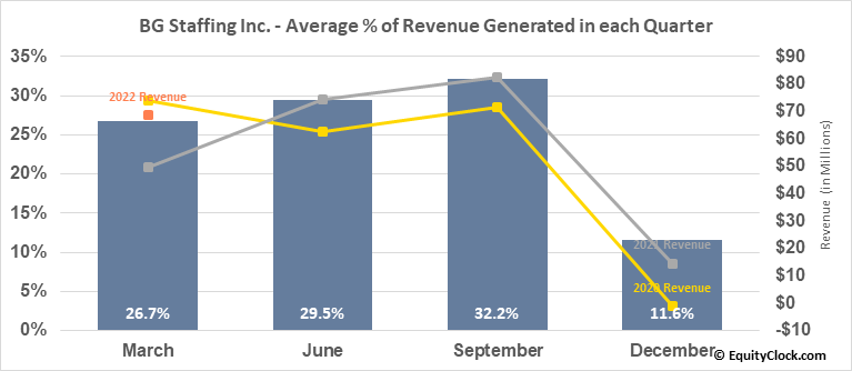BG Staffing Inc. (NYSE:BGSF) Revenue Seasonality