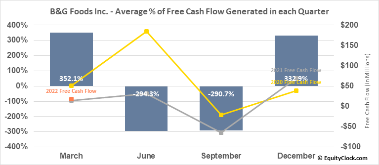B&G Foods Inc. (NYSE:BGS) Free Cash Flow Seasonality