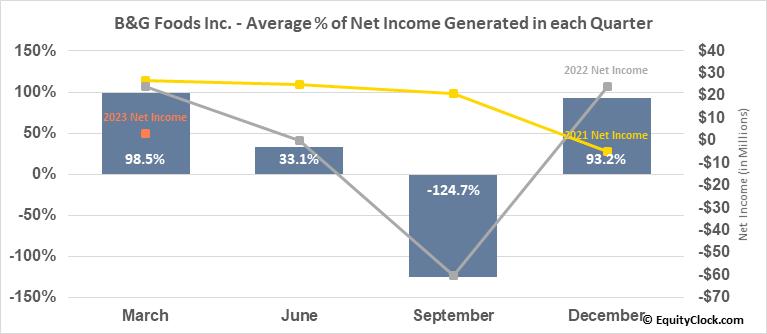 B&G Foods Inc. (NYSE:BGS) Net Income Seasonality