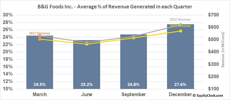 B&G Foods Inc. (NYSE:BGS) Revenue Seasonality