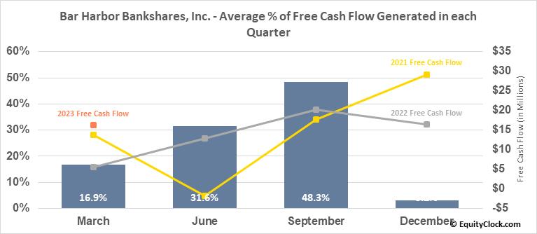Bar Harbor Bankshares, Inc. (AMEX:BHB) Free Cash Flow Seasonality