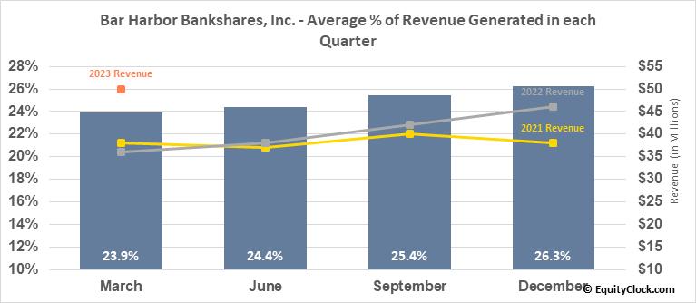 Bar Harbor Bankshares, Inc. (AMEX:BHB) Revenue Seasonality