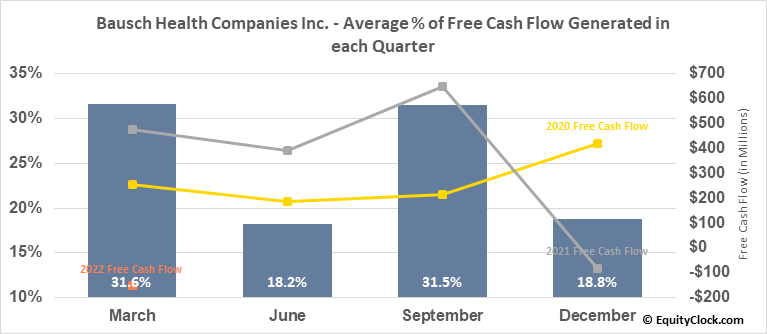 Bausch Health Companies Inc. (TSE:BHC.TO) Free Cash Flow Seasonality