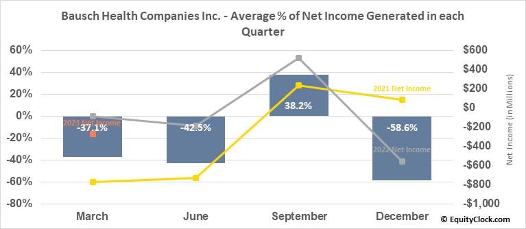 Bausch Health Companies Inc. (TSE:BHC.TO) Net Income Seasonality