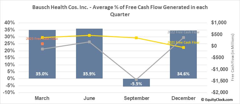 Bausch Health Cos. Inc. (NYSE:BHC) Free Cash Flow Seasonality