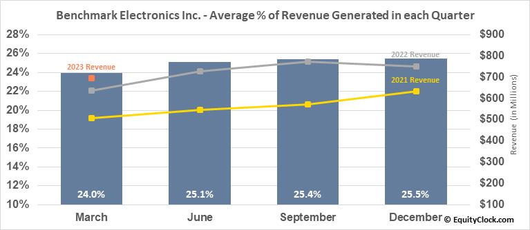 Benchmark Electronics Inc. (NYSE:BHE) Revenue Seasonality