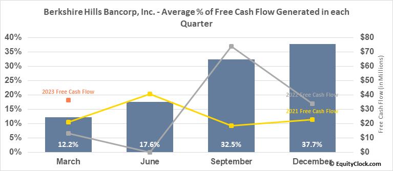 Berkshire Hills Bancorp, Inc. (NYSE:BHLB) Free Cash Flow Seasonality