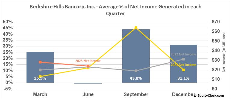 Berkshire Hills Bancorp, Inc. (NYSE:BHLB) Net Income Seasonality