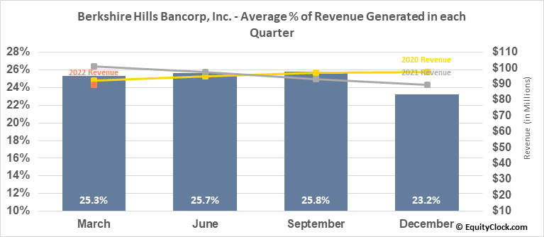Berkshire Hills Bancorp, Inc. (NYSE:BHLB) Revenue Seasonality