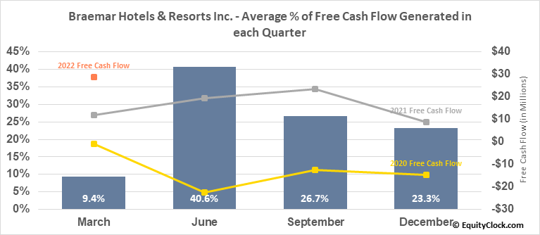 Braemar Hotels & Resorts Inc. (NYSE:BHR) Free Cash Flow Seasonality