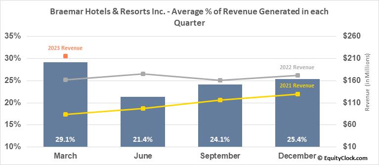 Braemar Hotels & Resorts Inc. (NYSE:BHR) Revenue Seasonality