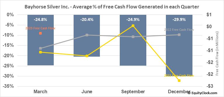 Bayhorse Silver Inc. (TSXV:BHS.V) Free Cash Flow Seasonality