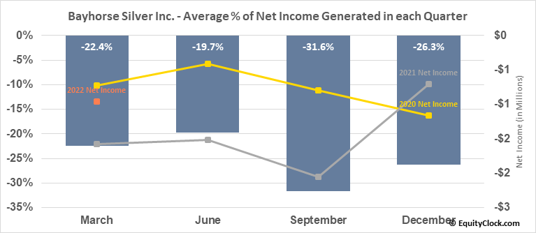 Bayhorse Silver Inc. (TSXV:BHS.V) Net Income Seasonality