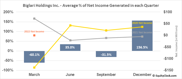 Biglari Holdings Inc. (NYSE:BH) Net Income Seasonality