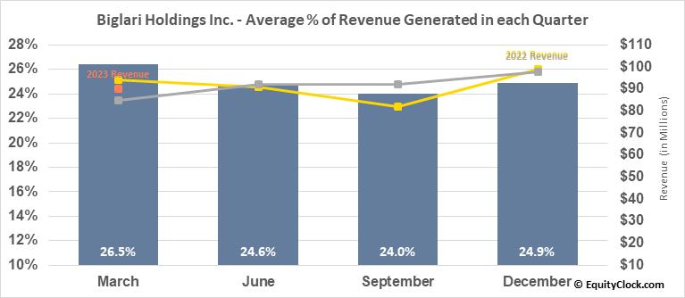 Biglari Holdings Inc. (NYSE:BH) Revenue Seasonality