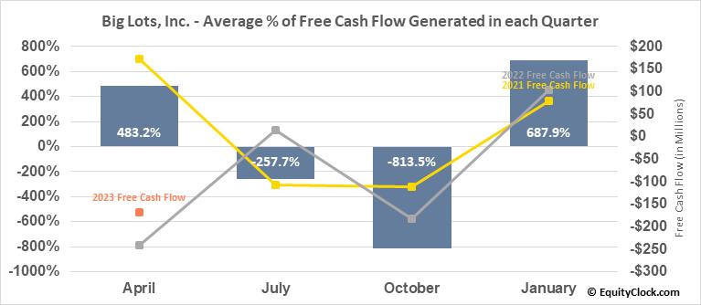 Big Lots, Inc. (NYSE:BIG) Free Cash Flow Seasonality
