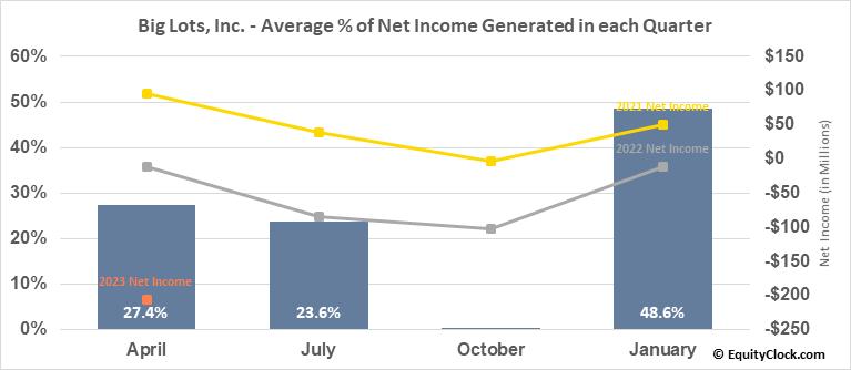 Big Lots, Inc. (NYSE:BIG) Net Income Seasonality