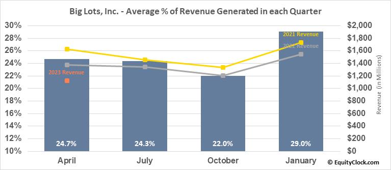 Big Lots, Inc. (NYSE:BIG) Revenue Seasonality