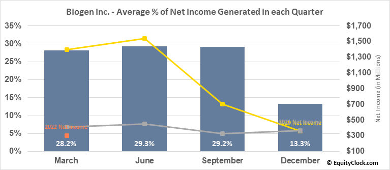 Biogen Inc. (NASD:BIIB) Net Income Seasonality