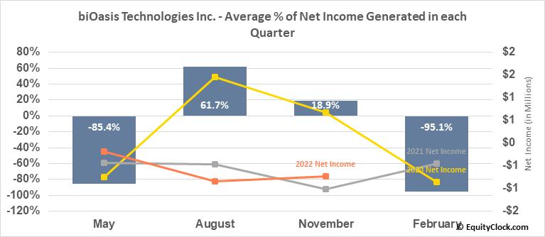 biOasis Technologies Inc. (OTCMKT:BIOAF) Net Income Seasonality