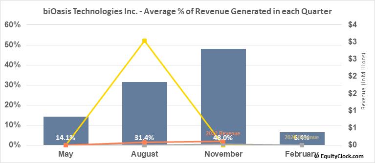biOasis Technologies Inc. (OTCMKT:BIOAF) Revenue Seasonality